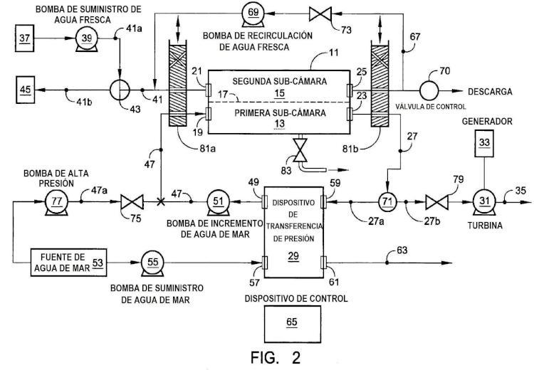 Sistema híbrido RO/PRO.