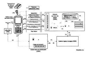 Método y sistema para habilitar ticketing/pagos móviles sin contacto por medio de una aplicación de teléfono móvil, mejorados.