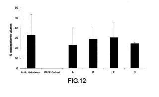 Formulación de una composición sanguínea rica en plaquetas y/o factores de crecimiento, con proteínas gelificadas y método de preparación de la misma.