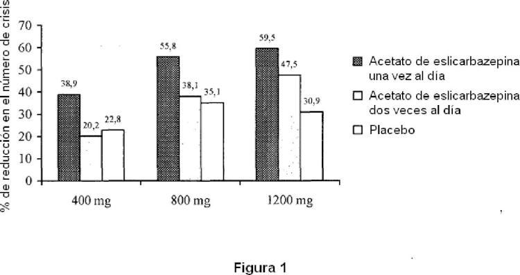 Acetato de eslicarbazepina y métodos de uso.