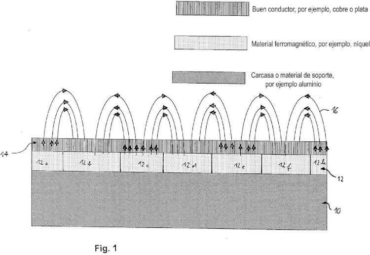 Reducción de emisión autosostenida mediante magnetización espacialmente variable.