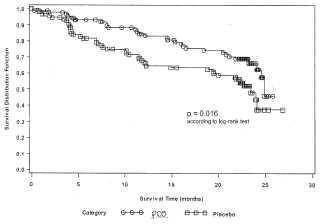 Formulaciones y métodos para tratar la amiloidosis.