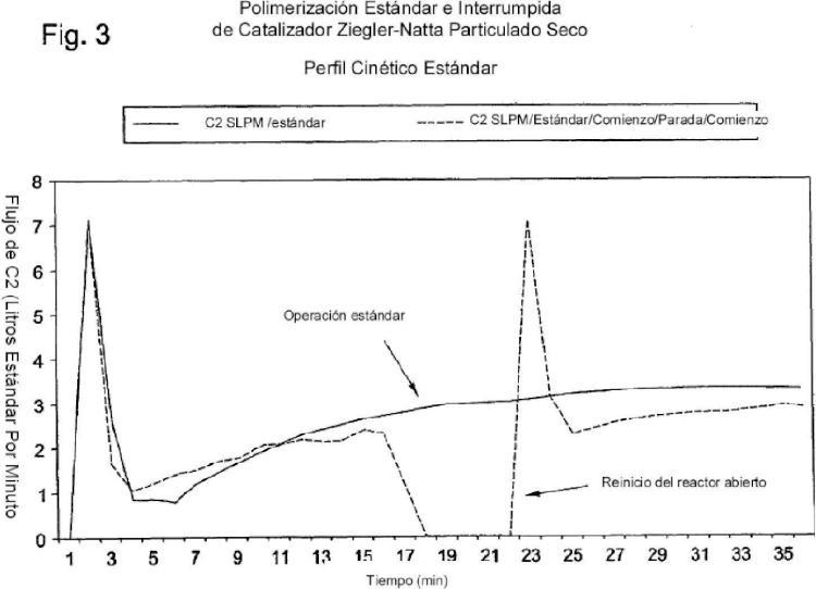 Proceso para realizar la transición entre catalizadores basados en Ziegler-Natta y catalizadores basados en cromo.