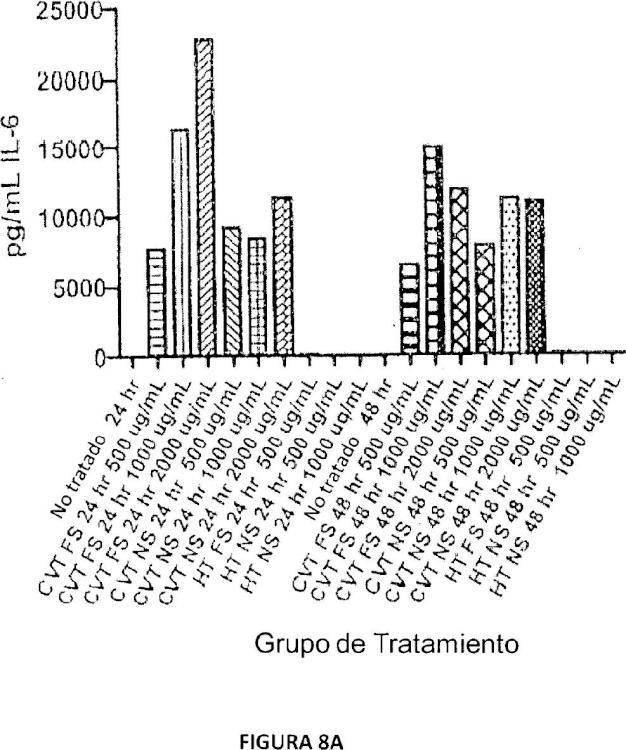 Activación de respuestas inmunitarias innatas y adaptativas por parte de un extracto de ginseng.