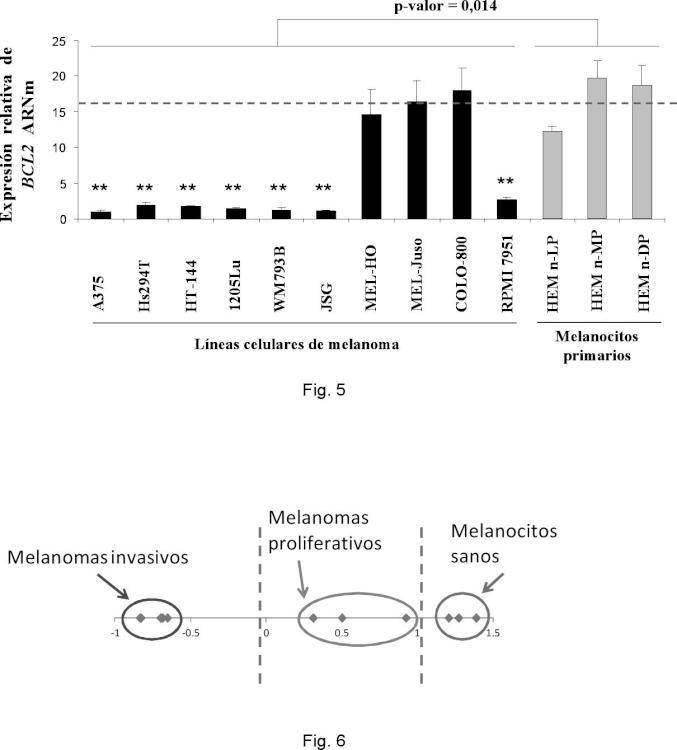 Método de diagnóstico y pronóstico de melanoma cutáneo.