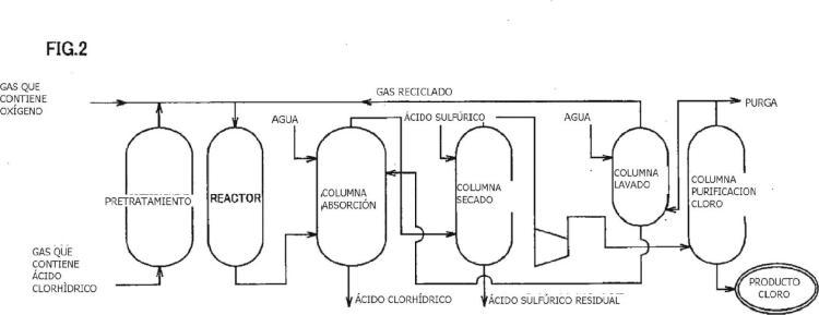 Método para la producción de cloro.