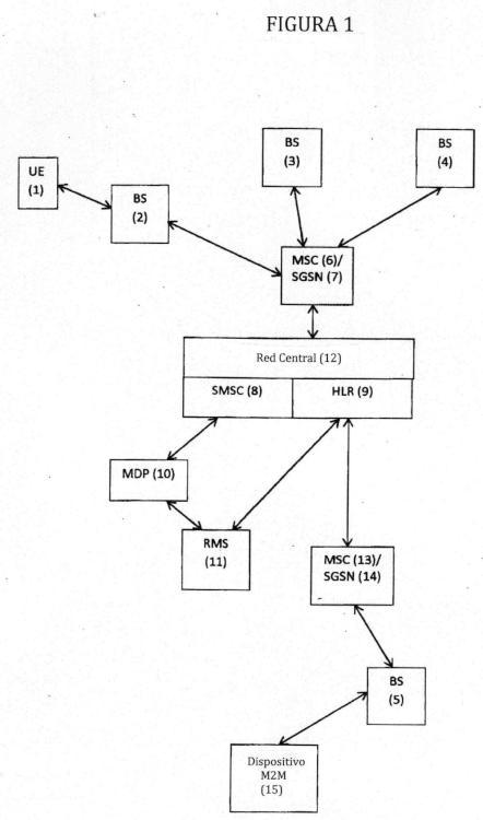 Sistema y método de telecomunicaciones.