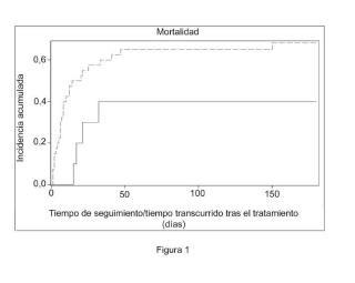 Composición que comprende albúmina para su utilización en el tratamiento del fallo hepático agudo sobre crónico.