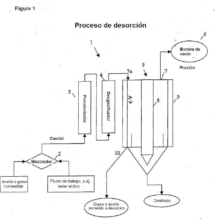 Uso de un fluido de trabajo de disminución de contaminantes ambientales volátiles para disminuir la cantidad de contaminantes en una grasa para uso alimentario o cosmético.