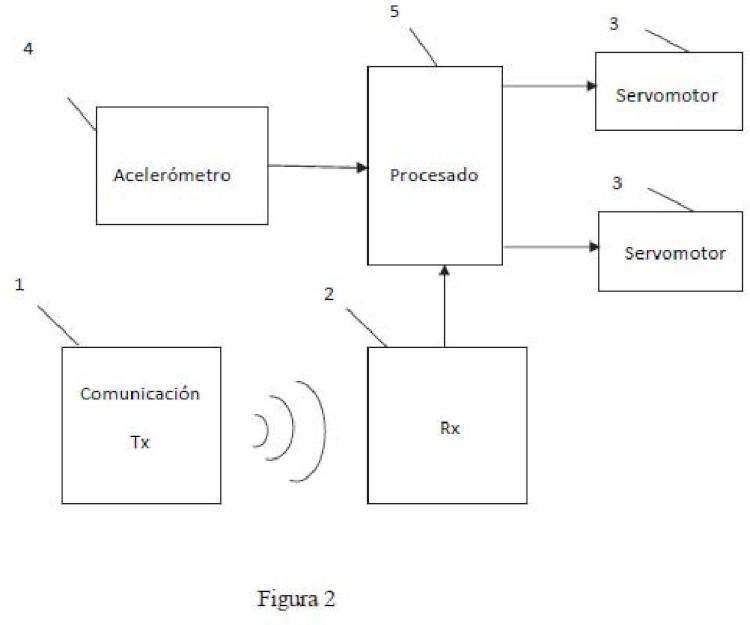 Método y dispositivo para el control de estabilidad automático de paramotores radio control.