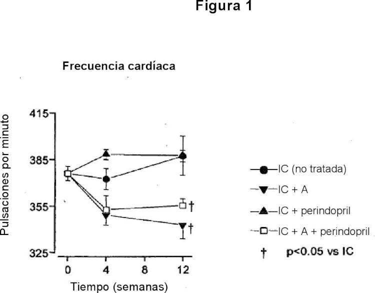 Utilización de la asociación de un inhibidor de la corriente If sinusal y un inhibidor de la enzima de conversión de la angiotensina para el tratamiento de la insuficiencia cardíaca con la función sistólica conservada.