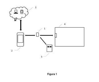 Método y sistema de control de accesos en dispositivos de apertura automática a través un telemando universal.