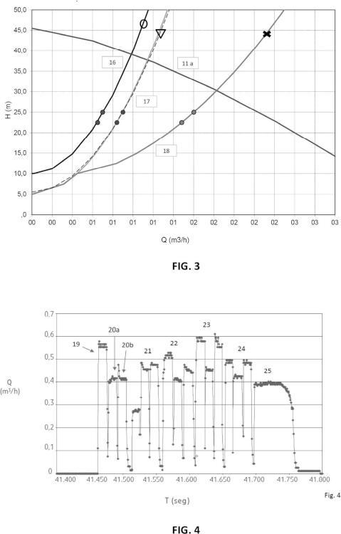 Método y equipo de control de un sistema de distribución de líquido, multipunto.