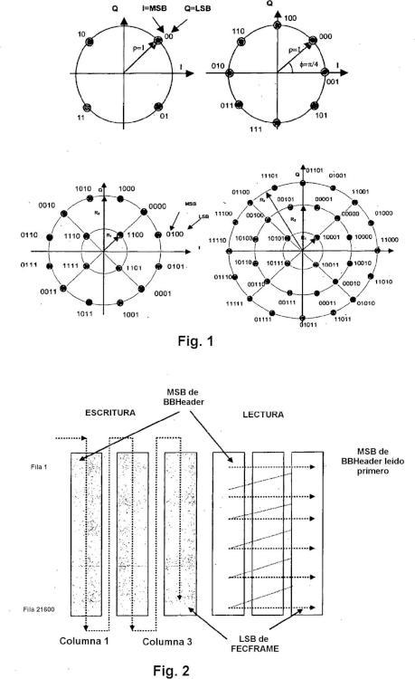 Patrones de permutación de bits para modulación codificada de LDPC y constelaciones QAM.