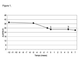 Composición que comprende albúmina para su utilización en el tratamiento de Esclerosis Lateral Amiotrófica (ELA) mediante recambio plasmático.