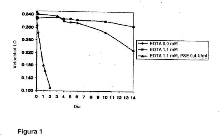 Métodos para la detección de hemoglobina glicosilada.