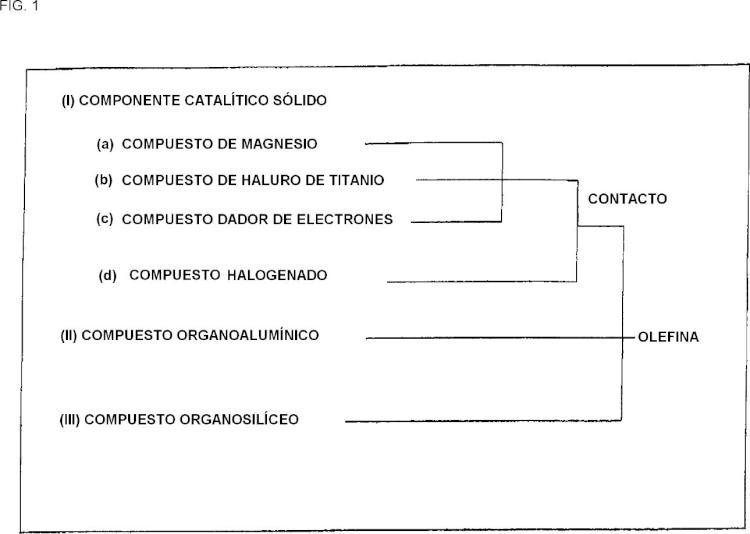 Procedimiento de fabricación de componente catalítico sólido y de catalizador para la polimerización de olefinas.