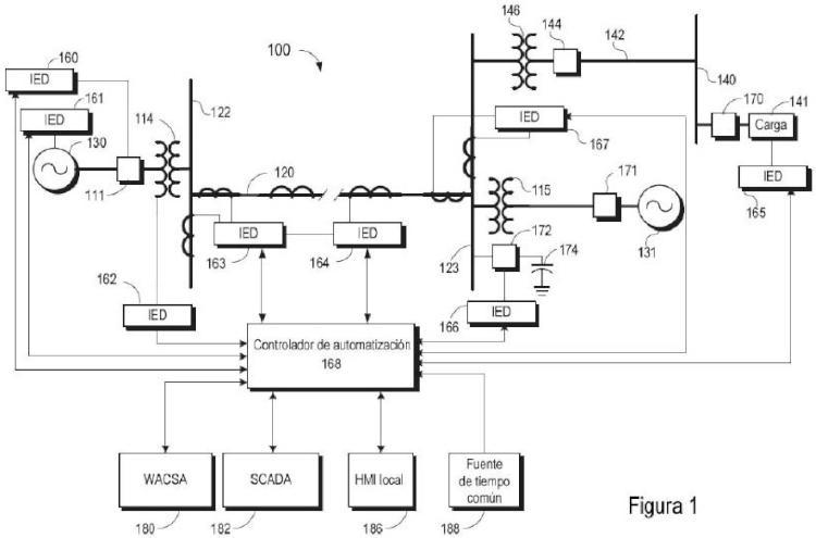 Control distribuido coordinado de área amplia para sistemas de suministro de energía eléctrica.