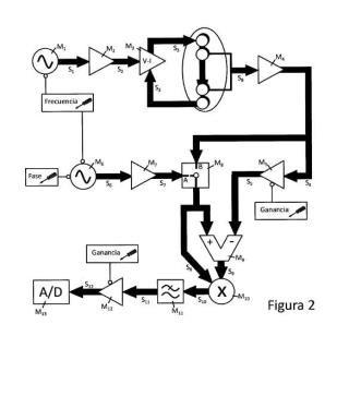 Sensor inteligente de bioimpedancia para aplicaciones biomédicas.