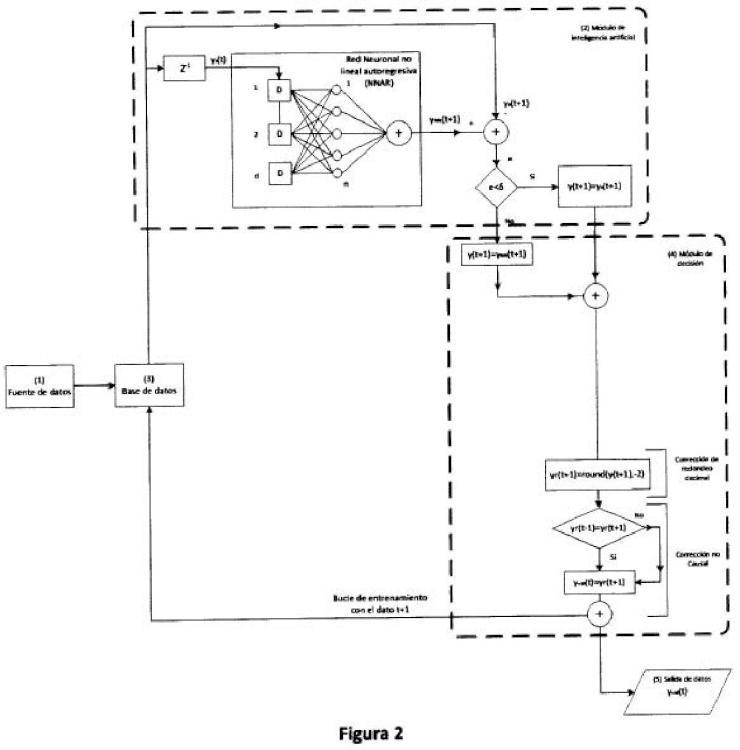 Procedimiento para la validación, detección de errores y corrección de los datos procedentes de sensores de nivel en ríos.