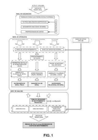 Sistema y procedimiento para la gestión del mantenimiento de equipos industriales.