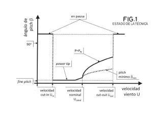 Método de control de aerogenerador.