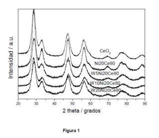 Catalizador sólido ternario para la reacción de reformado de glicerol, procedimiento de preparación y utilización.