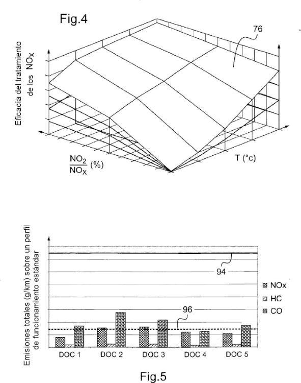 Procedimiento de diagnóstico de un catalizador de oxidación mediante medición de la tasa de óxidos de nitrógeno aguas abajo de un sistema de reducción catalítico selectivo.