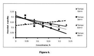 Método de producción de pectina modificada de cítricos.