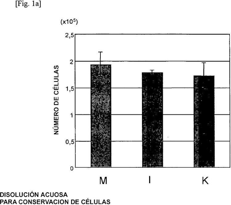 Disolución acuosa para conservación de células.