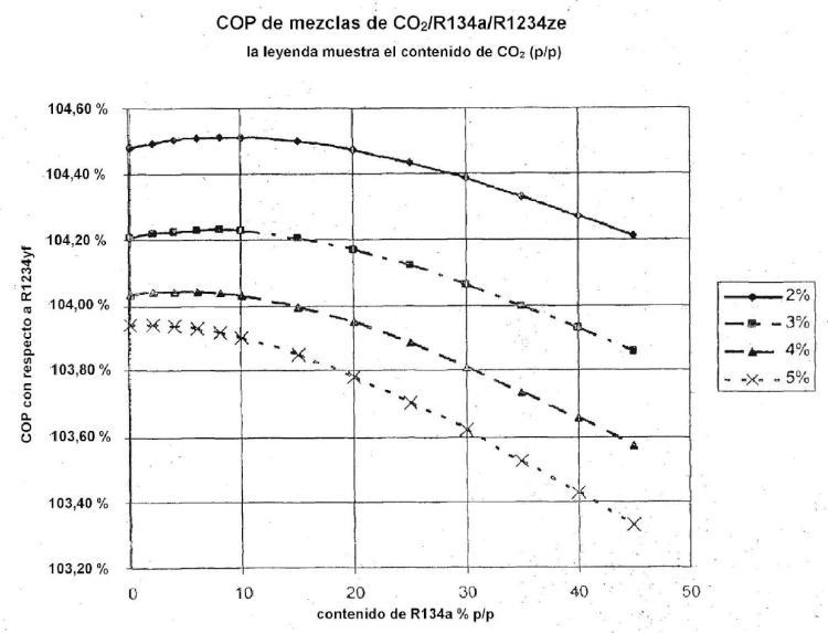 Composiciones de transferencia de calor.