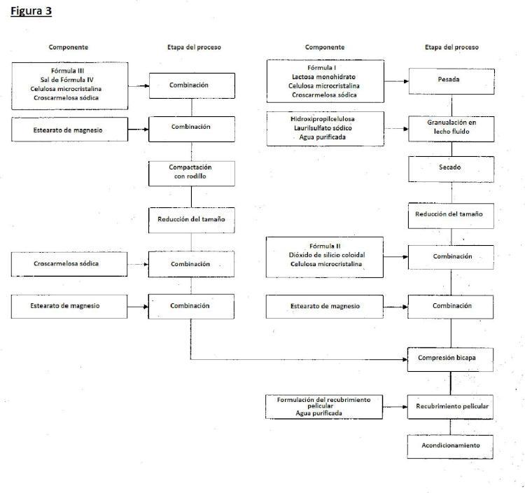 Comprimidos bicapa que comprenden elvitegravir, cobicistat, emtricitabina y tenofovir.