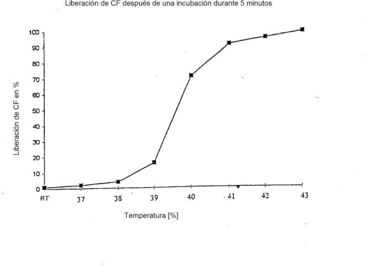 Liposoma termolábil con una temperatura de liberación regulada.