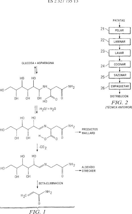 Procedimiento para reducir la formación de acrilamida en alimentos tratados térmicamente.