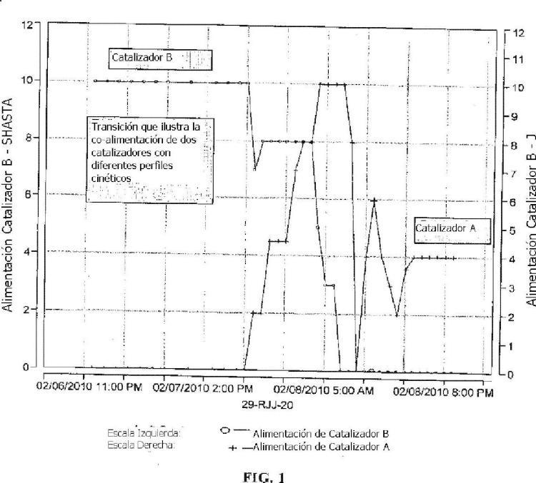 Control de la distribución de peso molecular de resinas usando sistemas de catalizador mixtos.