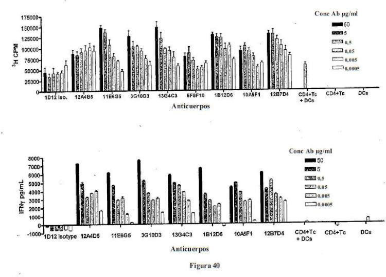 Anticuerpos monoclonales humanos para ligandos 1 (PD-L1) de muerte programada.