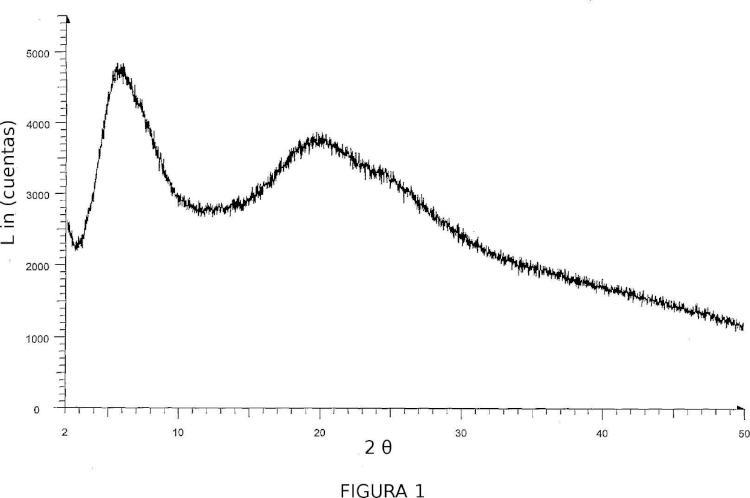 Procedimiento de preparación de raltegravir potásico amorfo.