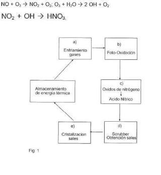 Procedimiento para el tratamiento de óxidos de nitrógeno procedentes de almacenamiento de energía térmica mediante sales fundidas.