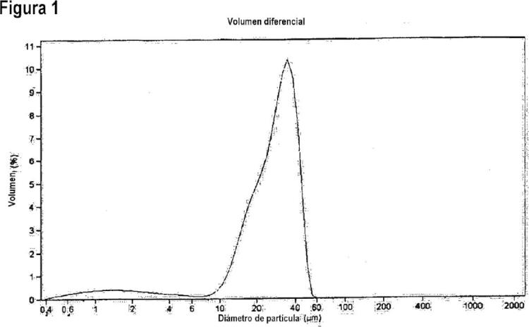 Catalizador de polimerización de olefinas y métodos para su preparación.