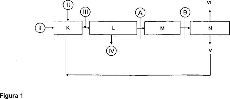 Separación de cloruro de amonio de la fase gaseosa.