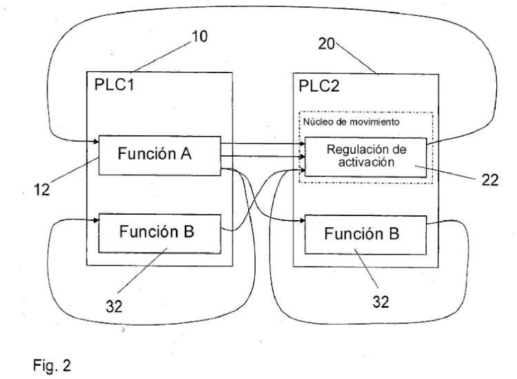 Procedimiento y sistema para la distribución dinámica de funciones de programa en sistemas de control distribuidos.