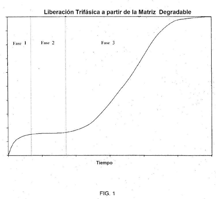 Formulaciones peptídicas de liberación controlada.
