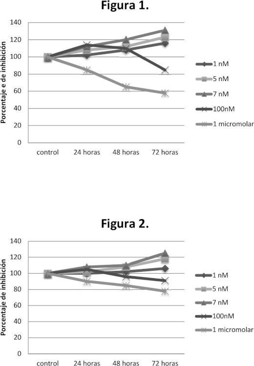 Uso de antagonistas no peptídicos de NK1 en una determinada dosis para el tratamiento del cáncer.