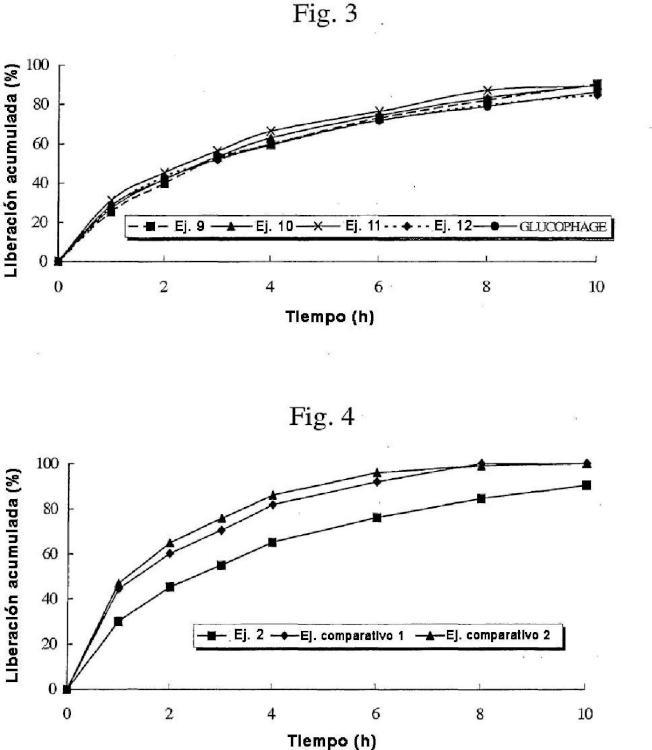Formulación de liberación controlada para la administración oral de metformina.