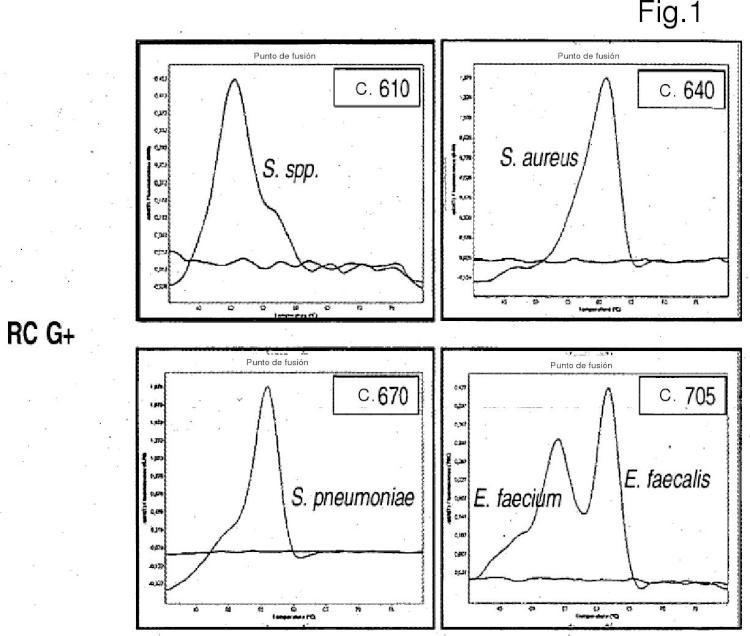 Controles para ensayos con ácidos nucleicos.