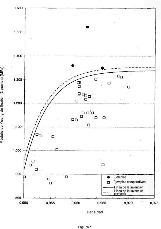 Composiciones de polímeros de etileno.