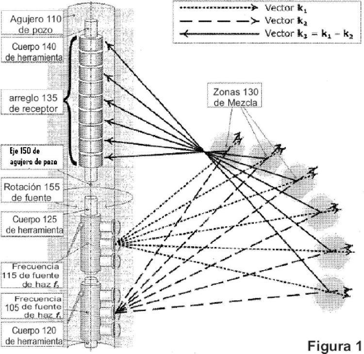 Sistema y método para crear imágenes tridimensionales de propiedades acústicas no lineales en una región remota desde un agujero de pozo.