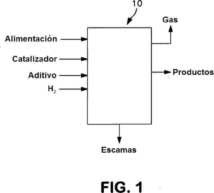 Proceso de hidroconversión para aceites pesados y extrapesados y residuos.