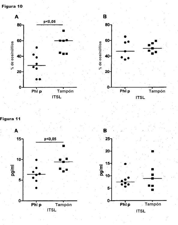 Supresión de una respuesta inmunitaria de hipersensibilidad con un antígeno no relacionado derivado de material fuente de alérgenos.