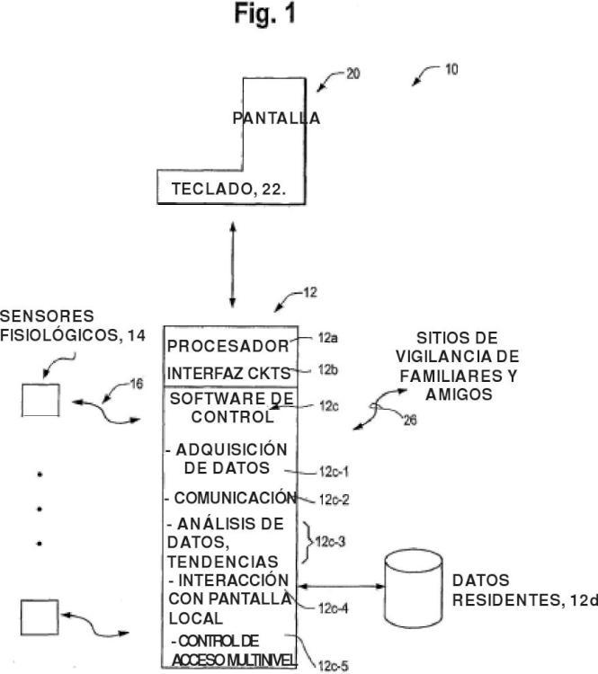 Sistema de vigilancia de tendencia con niveles de acceso múltiples.